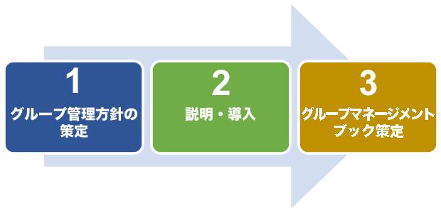 海外グループ管理基本プロセス