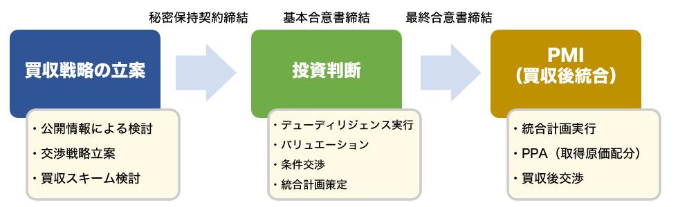 当社のサービスの特徴